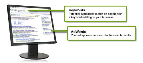 Adwords Keywords