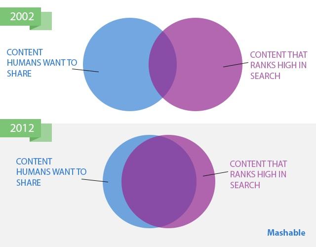 SEO Content Marketing