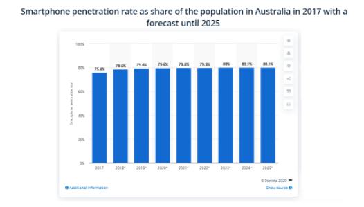 Smartphone Penetration Rate 2025