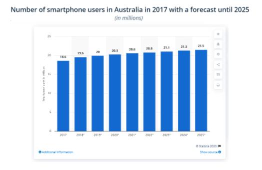 Smartphone Users Forecast 2025