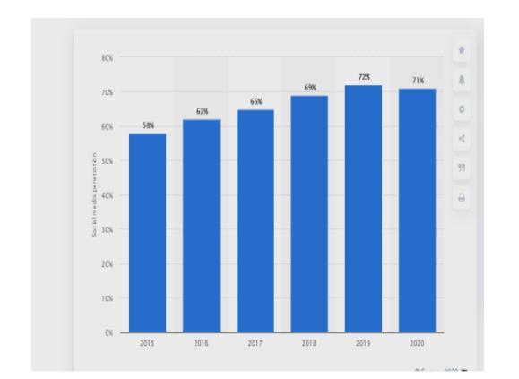 Australia 2015-2020 Social media users 1